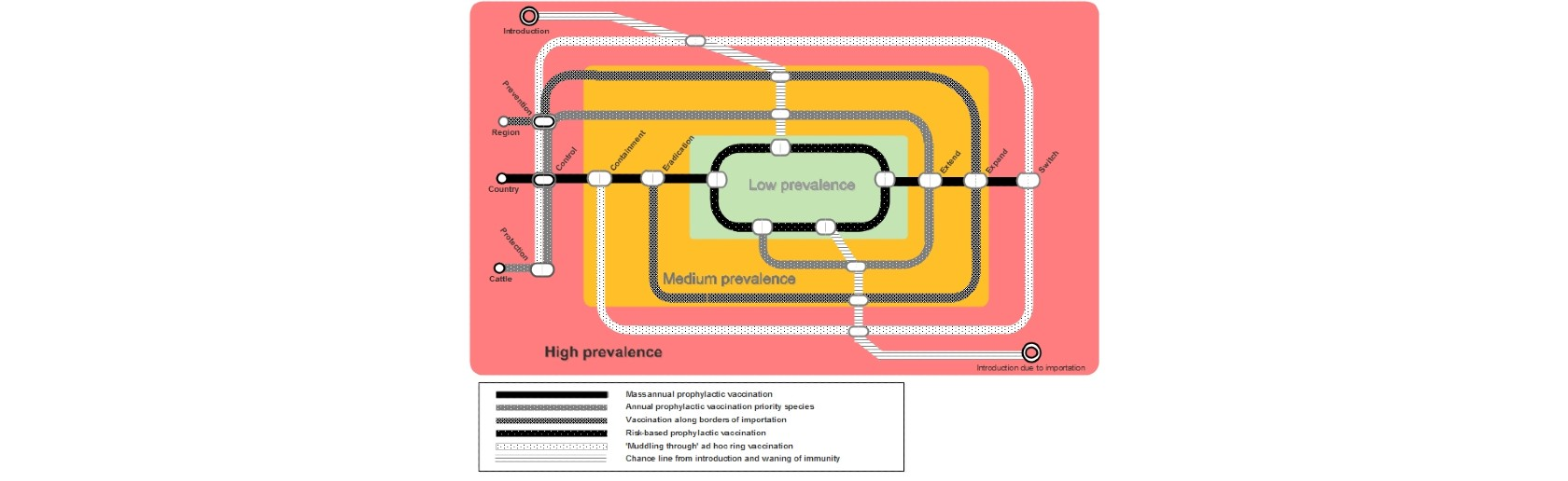 Infographic of vaccination and disease prevalence, resembling a subway map